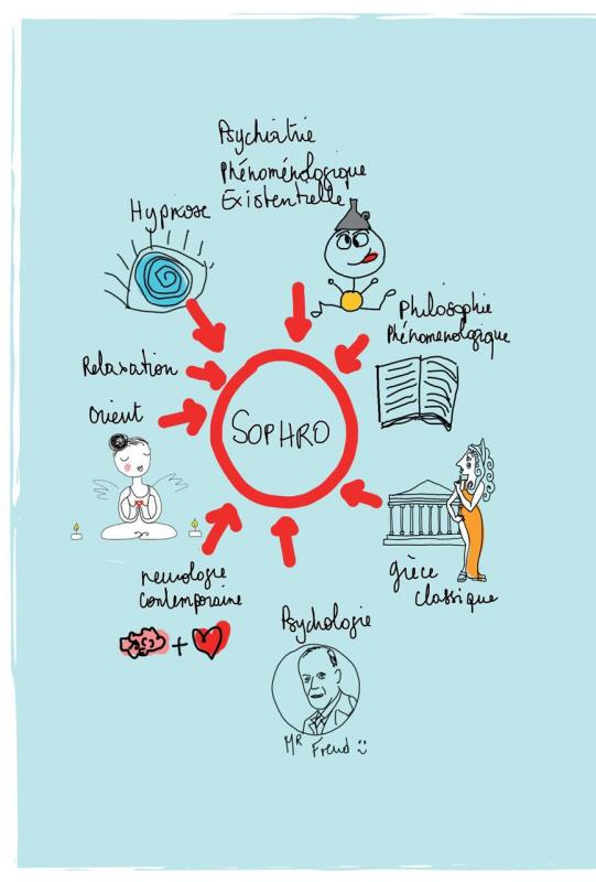 Infographie sophro